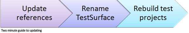 Update references. Rename the TestSurface. Rebuild your test projects.