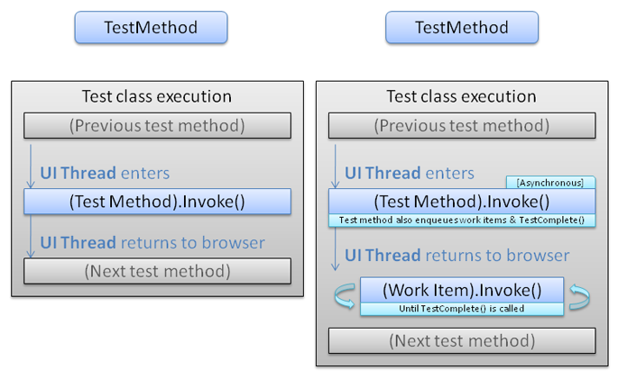 Comparing asynchronous test runs
