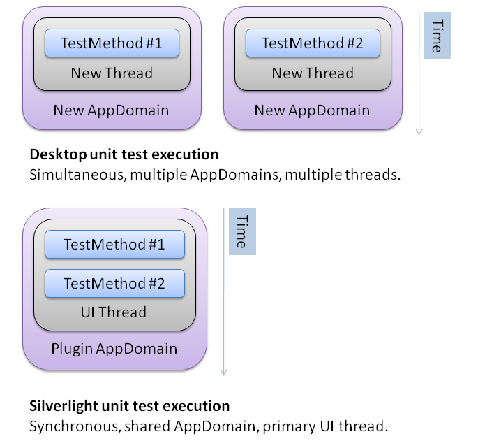 Comparing Silverlight and desktop unit test framework execution