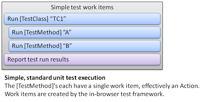 Simple set of test methods