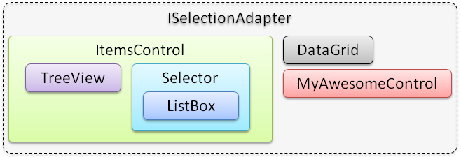 the ISelectionAdapter interface